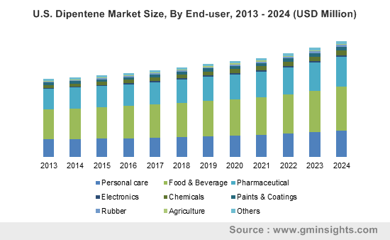 U.S. Dipentene Market Size, By End-user, 2013 - 2024 (USD Million)