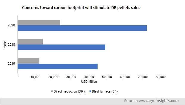 Iron Ore Pellets Market by Grade