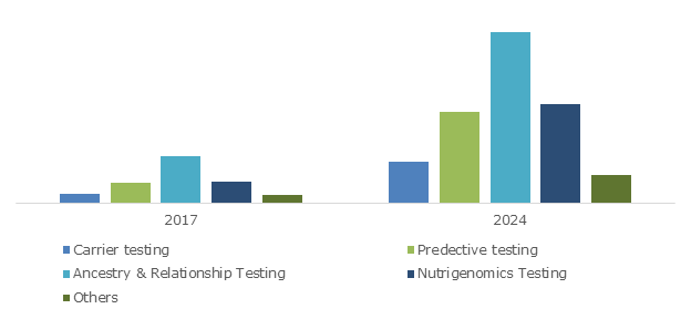 India DTC Genetic Testing Market, By Test Type, 2017 & 2024 (USD Million)
