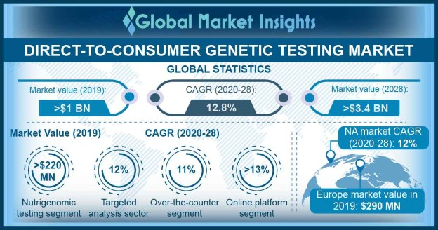 Direct-To-Consumer Genetic Testing Market
