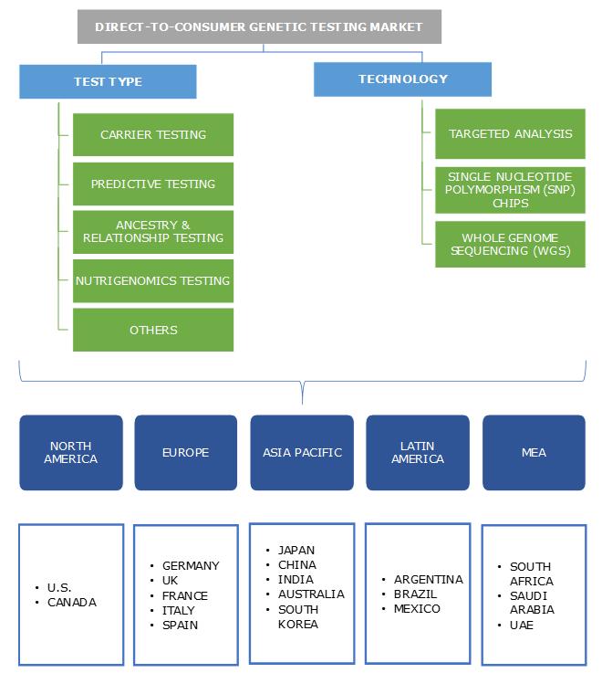 Direct-to-Consumer Genetic Testing Market Segmentation