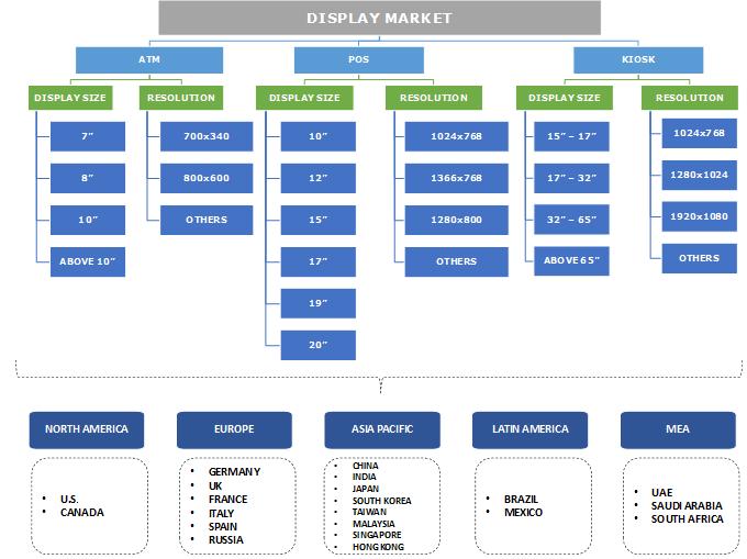 Display Market Segmentation