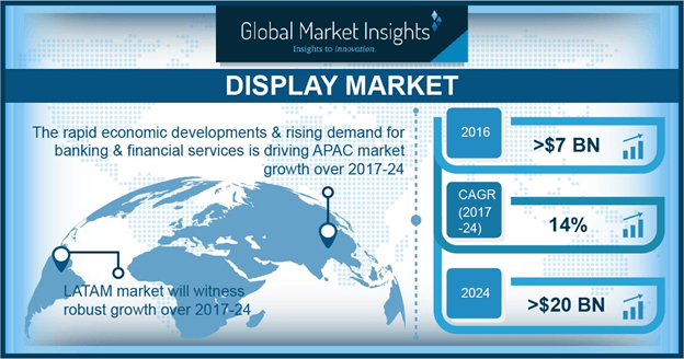 China display market size, 2016 & 2024 (USD Million)