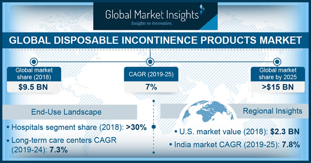 U.S. disposable incontinence products market, by disease, 2018 & 2025 (USD Million)