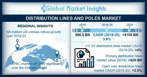 Distribution Poles Market Size, By Material, 2018 & 2025 (USD Million)