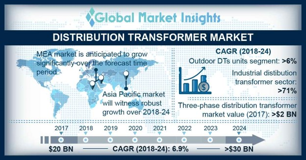 North America Distribution Transformer Market Size, By Rating, 2016 & 2024 (USD Billion)