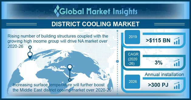 China District Cooling Market Size, By Production Technique, 2017 & 2024 (USD Million)