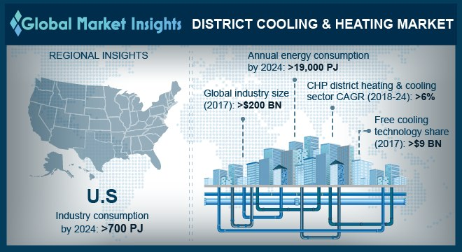 District Heating & Cooling Market