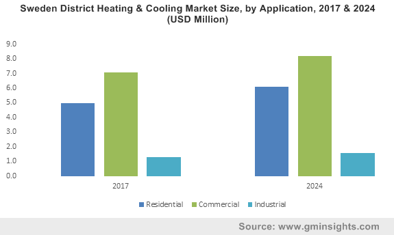 Sweden District Heating & Cooling Market Size, by Application, 2017 & 2024 (USD Million)