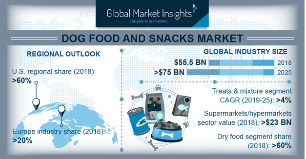 Dog Food And Snacks Market