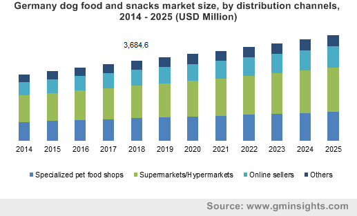 Korea Dog Food And Snacks Market Size Revenue, 2014 – 2025 (USD Million)
