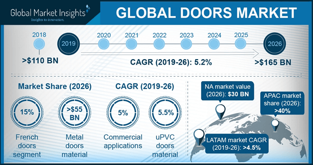 U.S. Doors Market Size, By Material, 2016 & 2024 (Million Units)
