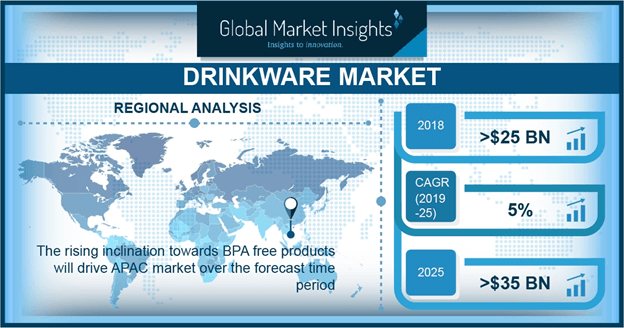 Drinkware Market Overview