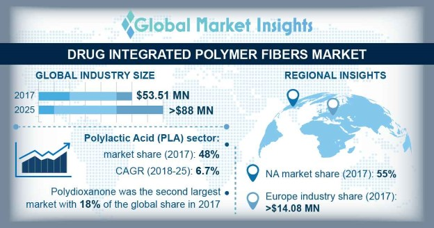 U.S. Drug Integrated Polymer Fibers market, by application, 2014 - 2025 (USD Million)