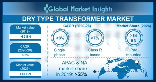 Europe Dry Type Transformer Market Size, By Insulation, 2016 & 2024 (USD Million)