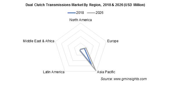 Dual Clutch Transmissions Market By Region