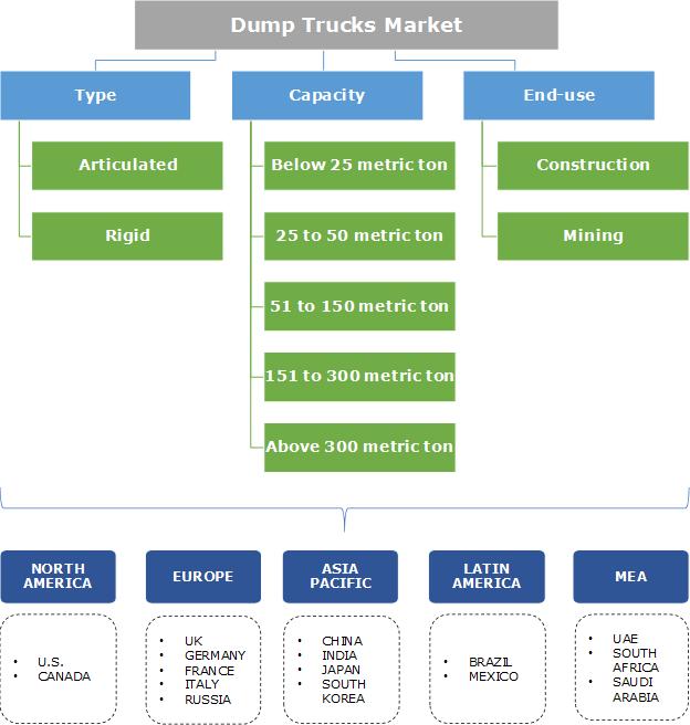 Dump Trucks Market Segmentation
