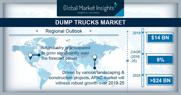 China dump trucks market, by product, 2019 & 2025 (USD Million)