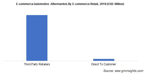 E-commerce Automotive Aftermarket By E-commerce Retail