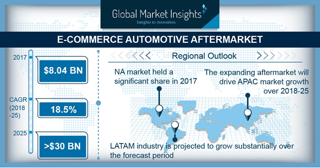 China E-commerce Automotive Aftermarket, By Consumer, 2017 & 2025, (USD Million)