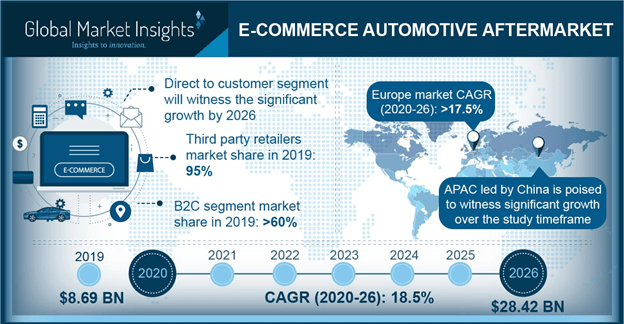 U.S. E-commerce Automotive Aftermarket, By Consumer, 2017 & 2025, (million units)