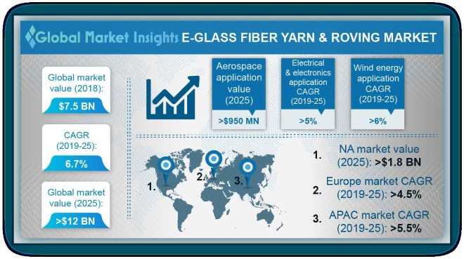 E-Glass Fiber Yarn & Roving Market