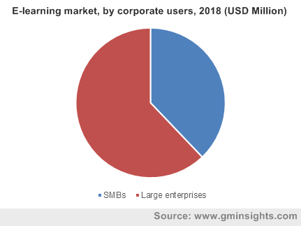 E-learning market, by corporate users, 2018 (USD Million)