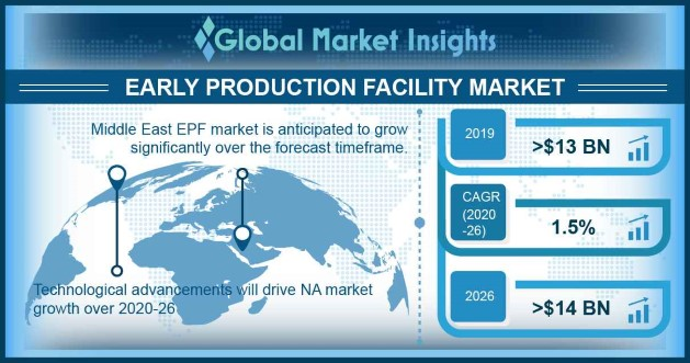Early Production Facility Market