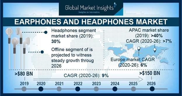 Earphones & Headphones Market