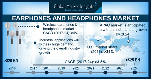 China earphones market size, by application, 2016 & 2024 (USD Million)