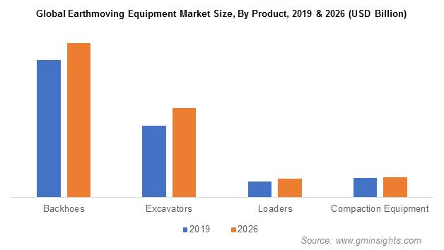 Earthmoving Equipment Market Size