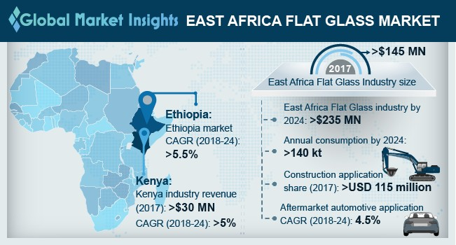 East Africa Flat Glass Market
