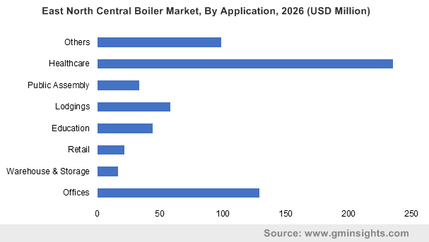 East North Central Boiler Market, By Application, 2026 (USD Million)