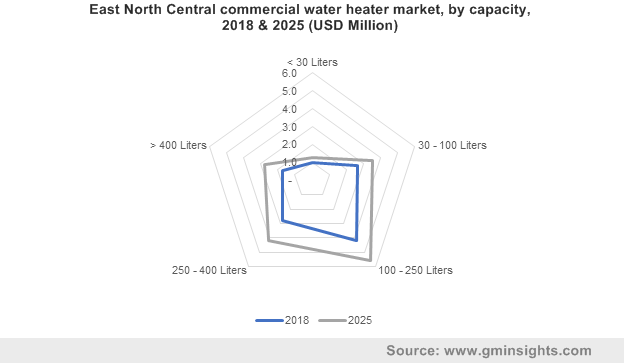 East North Central commercial water heater market by capacity