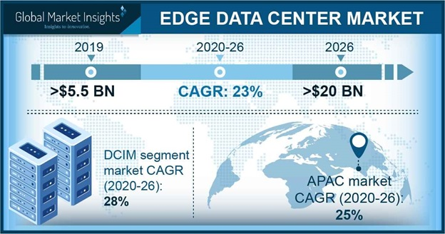 Edge Data Center Market Research Report