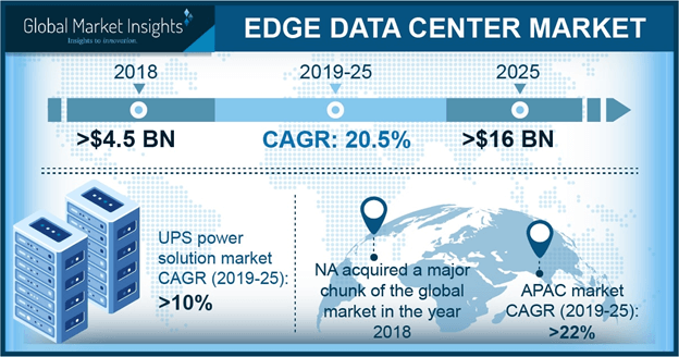 U.S. edge data center market, by application, 2017 & 2024 (USD Million)