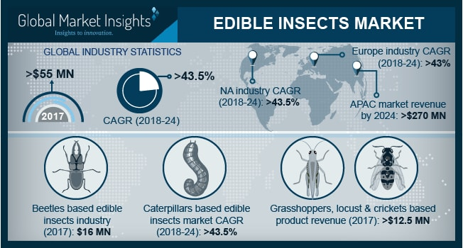 U.S. Edible Insects Market Size, By Application, 2017 & 2024, (USD Million)
