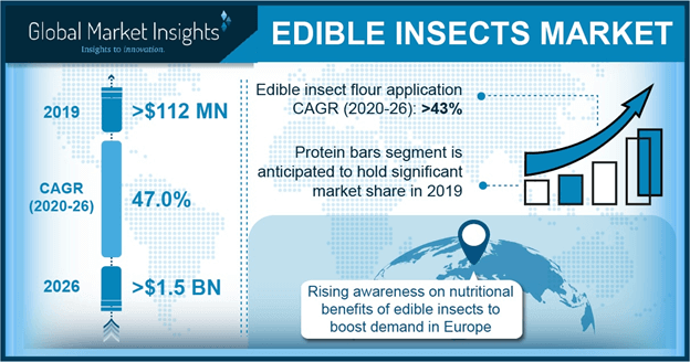 U.S. Edible Insects Market size, by application, 2012-2023 (USD Million)