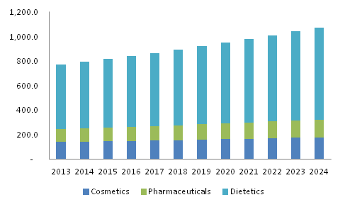 Germany Egg Phosphatidylcholine Market size, by application, 2013-2024 (USD Million)