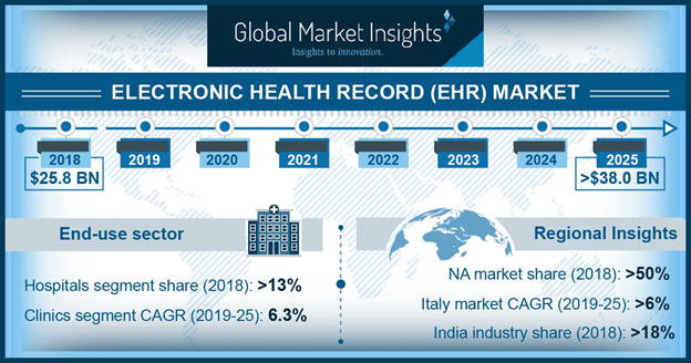 Germany Electronic Health Record Market, By Application, 2018 & 2025 (USD Million)