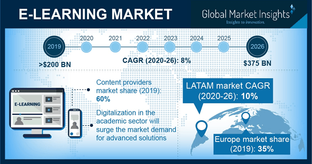 U.S. e-learning market, by application, 2018 & 2025 (USD Million)