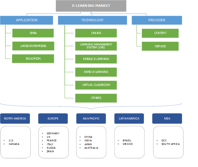 E-Learning Market Segmentation