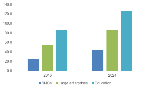 Global E-Learning Market Size, By Application, 2016 and 2024 (USD Billion)