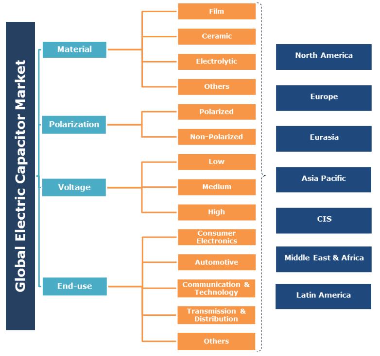 Electric Capacitor Market Segmentation