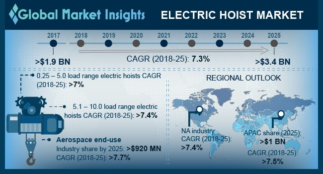Electric Hoist Market