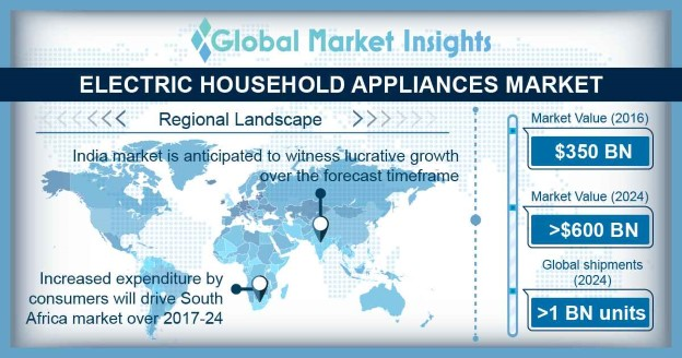 India Electric Household Appliances Market Size, By Product, 2016 & 2024 (USD Million)