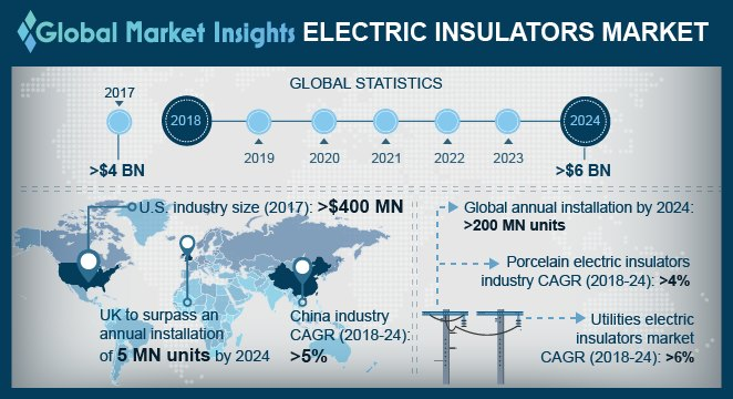 Electric Insulators Market
