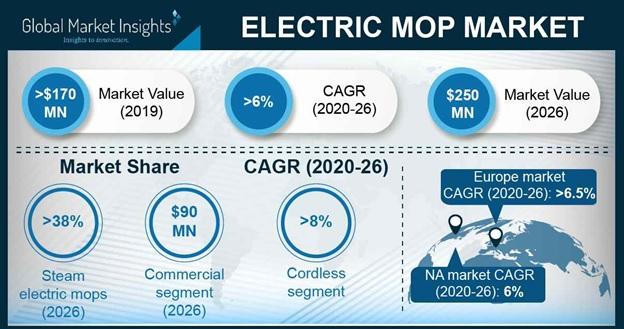 Electric Mop Market