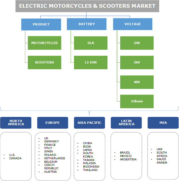 Electric Motorcycles & Scooters Market Segmentation