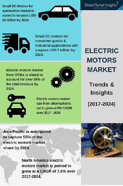 Electric motors industry